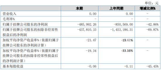 威达宇电2020年上半年亏损48.6万亏损减少 公允价值变动收益大幅减少