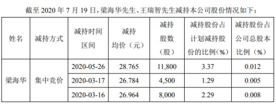 和科达2名股东合计减持46.43万股 套现约1059.04万元