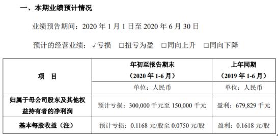 中集集团2020年上半年预计亏损1.5亿元-3亿元由盈转亏 海工业务持续亏损