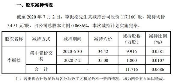 意华股份监事李振松合计减持12万股 套现约404万元
