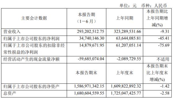 乐鑫科技2020年上半年净利3474.01万下滑45.41% 产品单价大幅下降