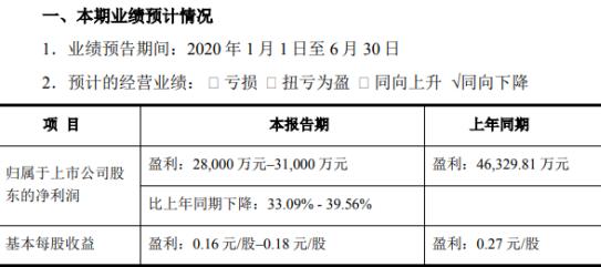 重药控股2020年上半年预计净利2.8亿–3.1亿同比下降 经营费用增加