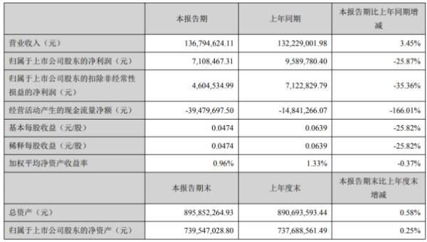 先锋电子2020年上半年净利710.85万 同比下滑25.87%