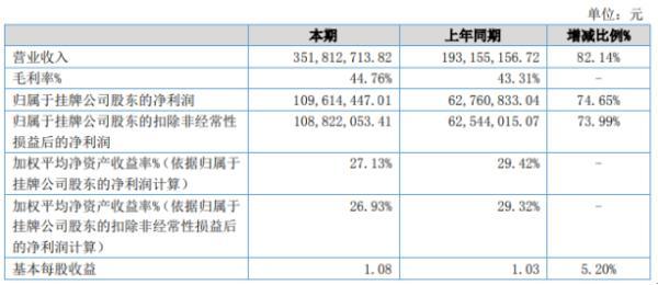 三元生物2020年上半年净利1.1亿增长74.65% 市场需求量明显增加