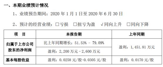 悦心健康2020年上半年预计净利2200万元–2600万元 计提坏账损失金额减少