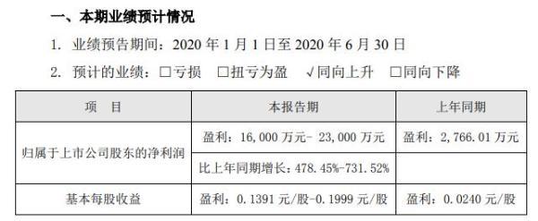 豫能控股2020年上半年预计净利1.6亿元至2.3亿元 积极开拓供热市场