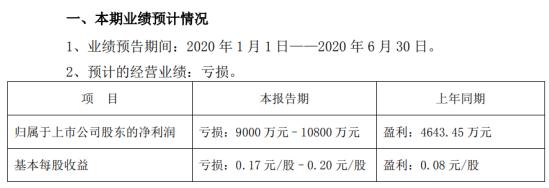 远大控股2020年上半年预计亏损9000万元–1.08亿元 原油价格非理性波动