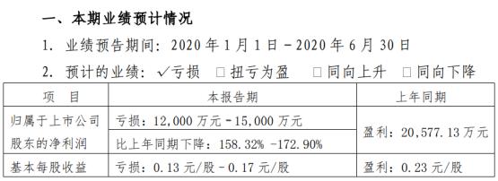 山东海化2020年上半年预计亏损1.2亿元–1.5亿元由盈转亏 纯碱销价大幅下降