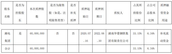 *ST湘电股东湘电集团质押6000万股 用于补充流动资金