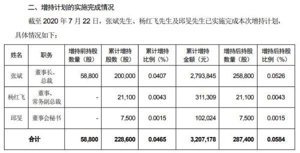 广誉远董事及高级管理人员合计增持22.86万股 耗资合计约320.72元