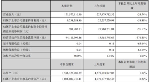 新元科技2020年上半年净利923.84万下滑58.49% 各项业务开展进度放缓
