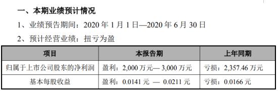 ST慧业2020年上半年预计净利2000万元-3000万元 原材料平均价格下跌
