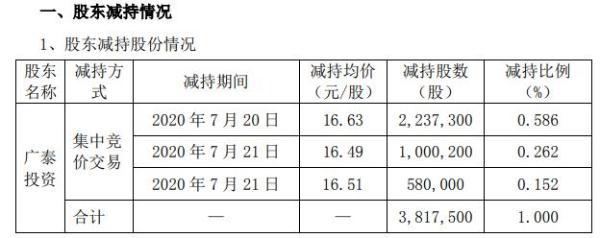 威海广泰控股股东广泰投资减持382万股 套现约6349万元
