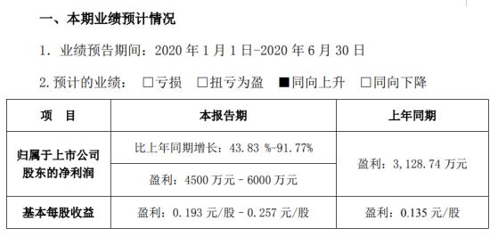 集泰股份2020年上半年预计净利4500万元–6000万元 同比增长43.83%-91.77%