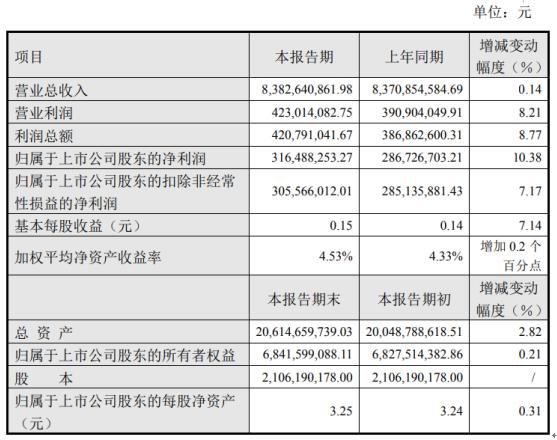 太极实业2020年上半年净利3.16亿 同比增长10.38%