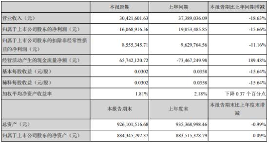 民生控股2020年上半年净利1606.89万同比下滑15.66% 线下业务一度停滞