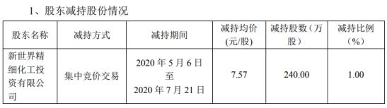 世龙实业股东新世界投资减持240万股 套现约1816.8万元