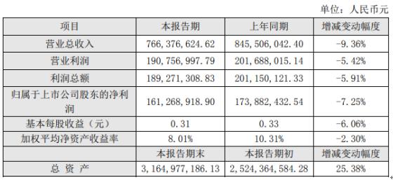 比音勒芬2020年上半年净利1.61亿元 比上年同期下滑7.25%