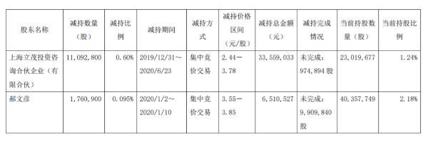 文投控股两名股东合计减持1285.37万股 套现约4006.95万元