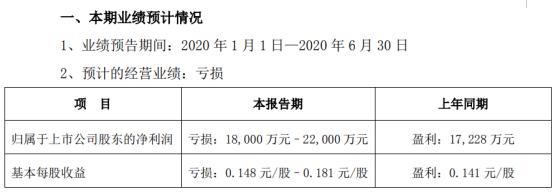 诚志股份2020年上半年预计亏损1.8亿元–2.2亿元 原油价格暴跌