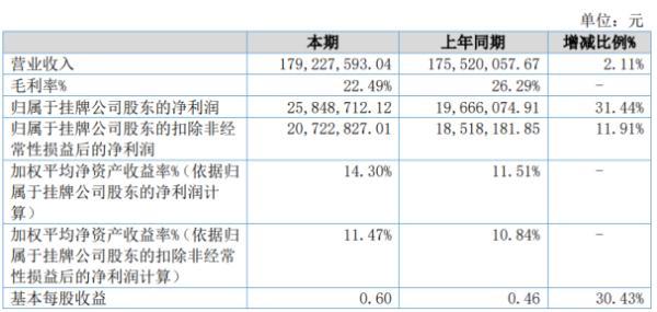 一致魔芋2020年上半年净利2584.87万增长31.44% 研发费用大幅减少