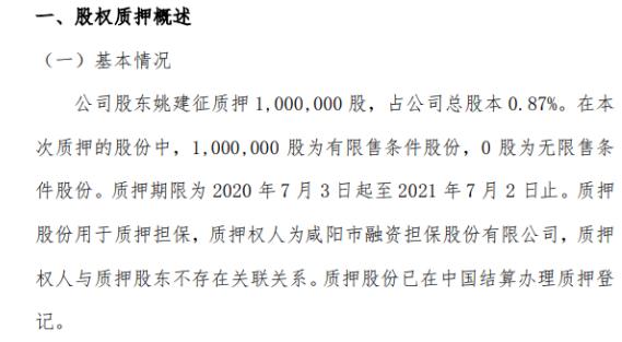 格润牧业股东姚建征质押100万股 用于质押担保