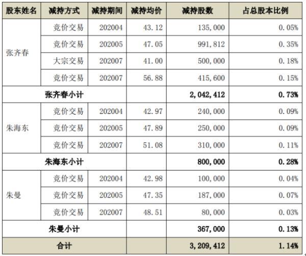 东方通3名股东合计减持320.94万股 套现约1.54亿元
