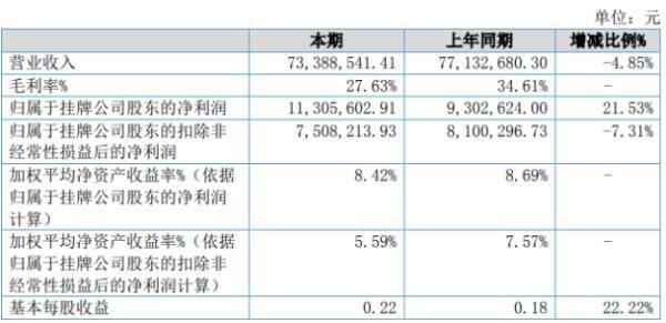 汇春科技2020年上半年净利1130.56万增长21.53% 取得政府补助