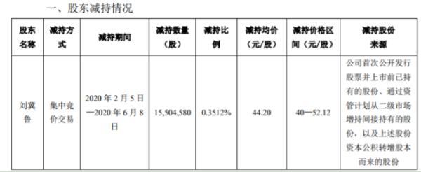顺丰控股监事刘冀鲁减持1550.46万股 套现约6.85亿元