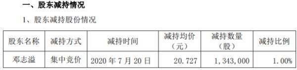 南华仪器股东邓志溢减持134.3万股 套现约2783.64万元