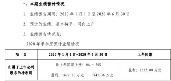大烨智能2020年上半年预计净利1622.80万元–1947.36万元 公司积极复工复产