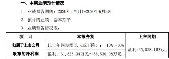 红日药业2020年上半年预计净利3.15亿元-3.85亿元 疫情用药销售量增长