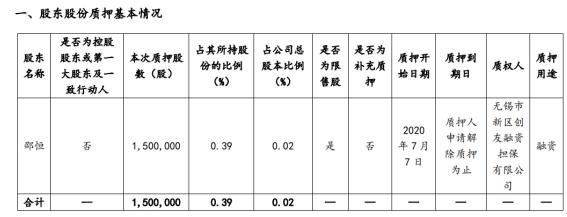 世纪华通股东邵恒质押150万股 用于融资