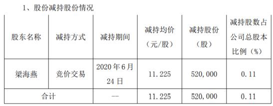 道氏技术股东梁海燕减持52万股 套现约583.7万元