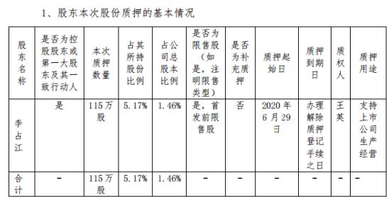 越博动力控股股东李占江质押115万股 用于支持上市公司生产经营