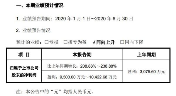 昌红科技2020年半年度净利9500万元至1.04亿元 整体销售额实现增长