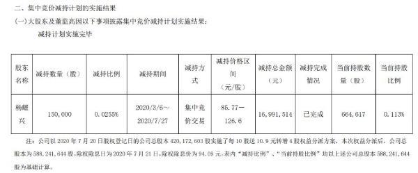 欧派家居高级管理人员杨耀兴减持15万股 套现约1699万元