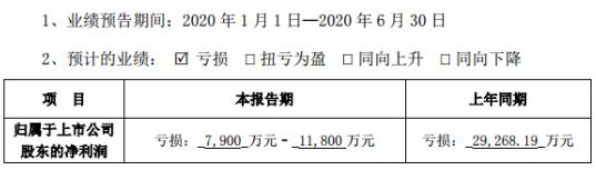 *ST赫美2020年上半年预计亏损7900万元-1.18亿元 诉讼案件计提大额违约金