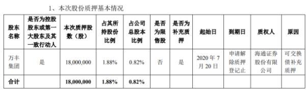 万丰奥威股东万丰集团质押1800万股 用于可交换债补充质押