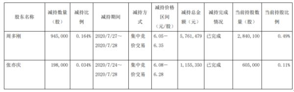 ST亚邦2名股东合计减持114.3万股 套现约691.68万元