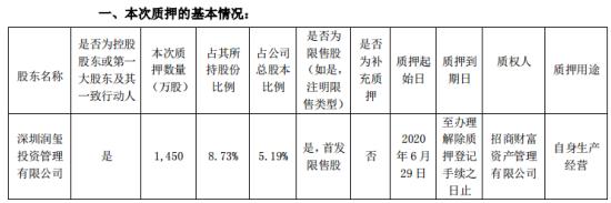 明阳电路控股股东润玺投资质押1450万股 用于自身生产经营