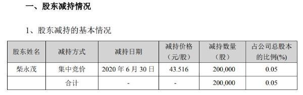 太极股份高级管理人员柴永茂减持20万股 套现约870万元