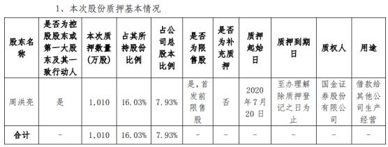 海能实业股东周洪亮质押1010万股 用于借款给其他公司生产经营