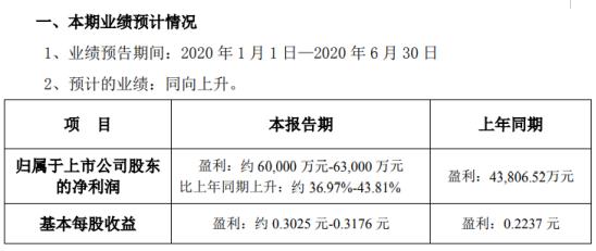 银泰黄金2020年上半年预计净利约6亿元-6.3亿元 黄金价格同比上涨
