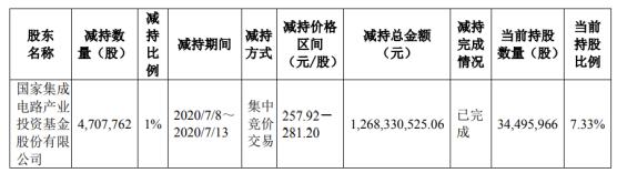 兆易创新股东大基金减持470.78万股 套现约12.68亿元