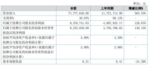 瑞华技术2020年上半年净利937.07万增长128.67% 销售收入较上年同期增加