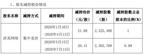 生意宝股东涉其网络减持502.92万股 套现约1.09亿元