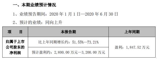 汉邦高科2020年上半年预计净利2800万元-3200万元 同比增长51.55%-73.21%