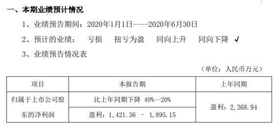 飞力达2020年上半年预计净利1421.36万元–1895.15万元同比下降 公司及客户延期复工