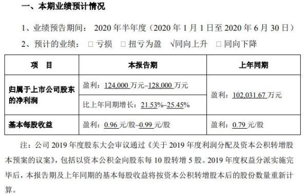 完美世界2020年上半年预计净利12.40亿元至12.80亿元 游戏业务快速增长